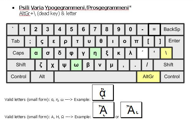 How to Type in Greek